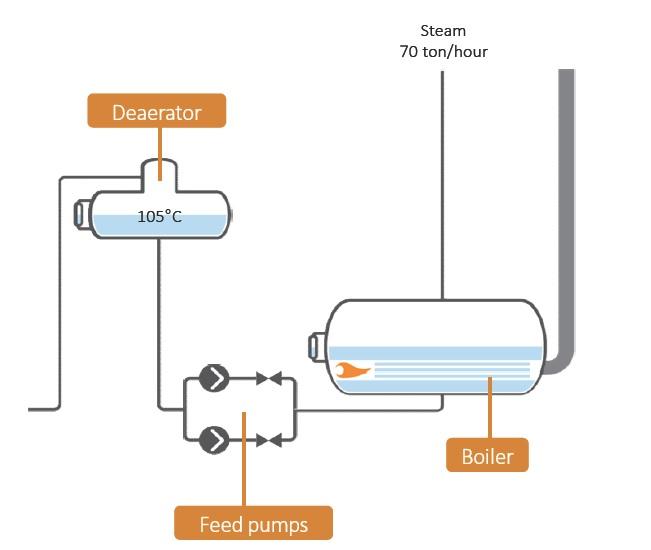 Tính toán công suất nồi hơi và chọn bơm phù hợp từ yêu cầu công suất hơi