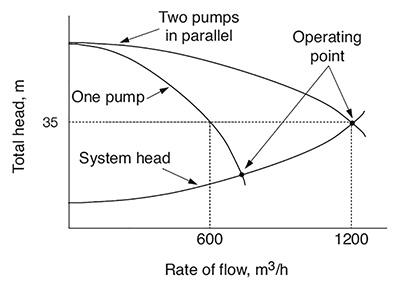 Lý thuyết về bơm_Thuật ngữ và cách tính toán thông số cơ bản của bơm